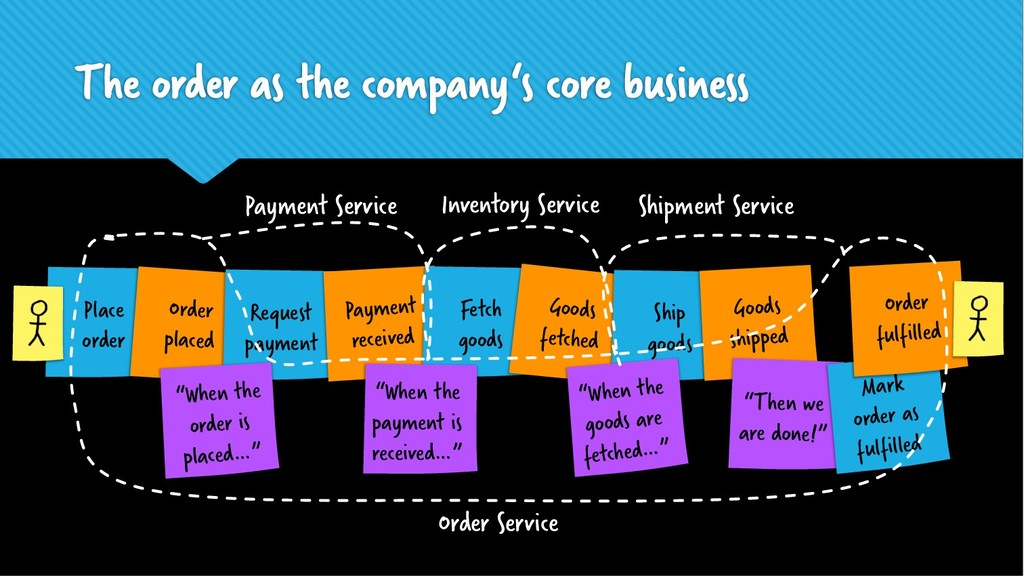 The order as the company's core business Place ...