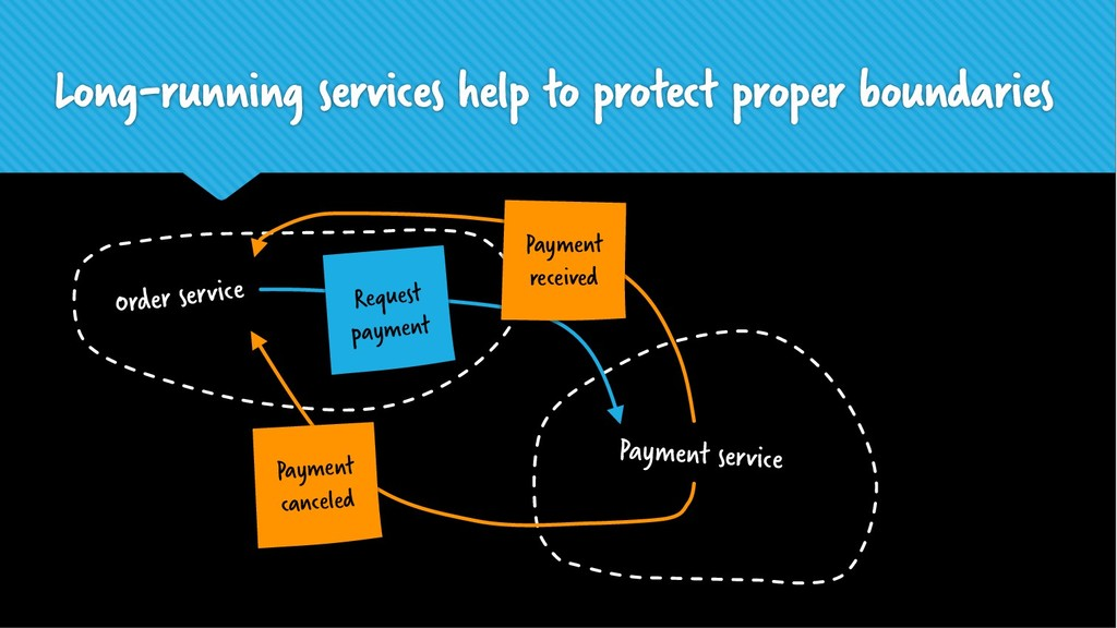 Long-running services help to protect proper bo...