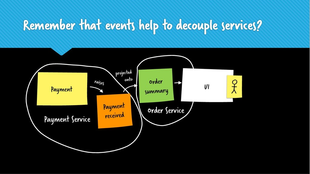 Remember that events help to decouple services?...