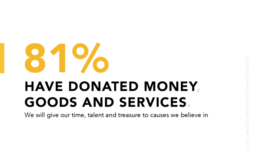 HAVE DONATED MONEY, GOODS AND SERVICES. 81% We ...