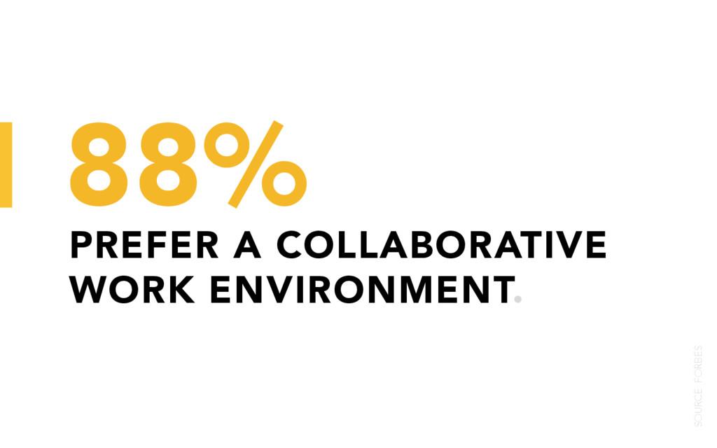 PREFER A COLLABORATIVE WORK ENVIRONMENT. 88% SO...