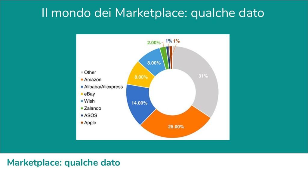 Marketplace: qualche dato Il mondo dei Marketpl...