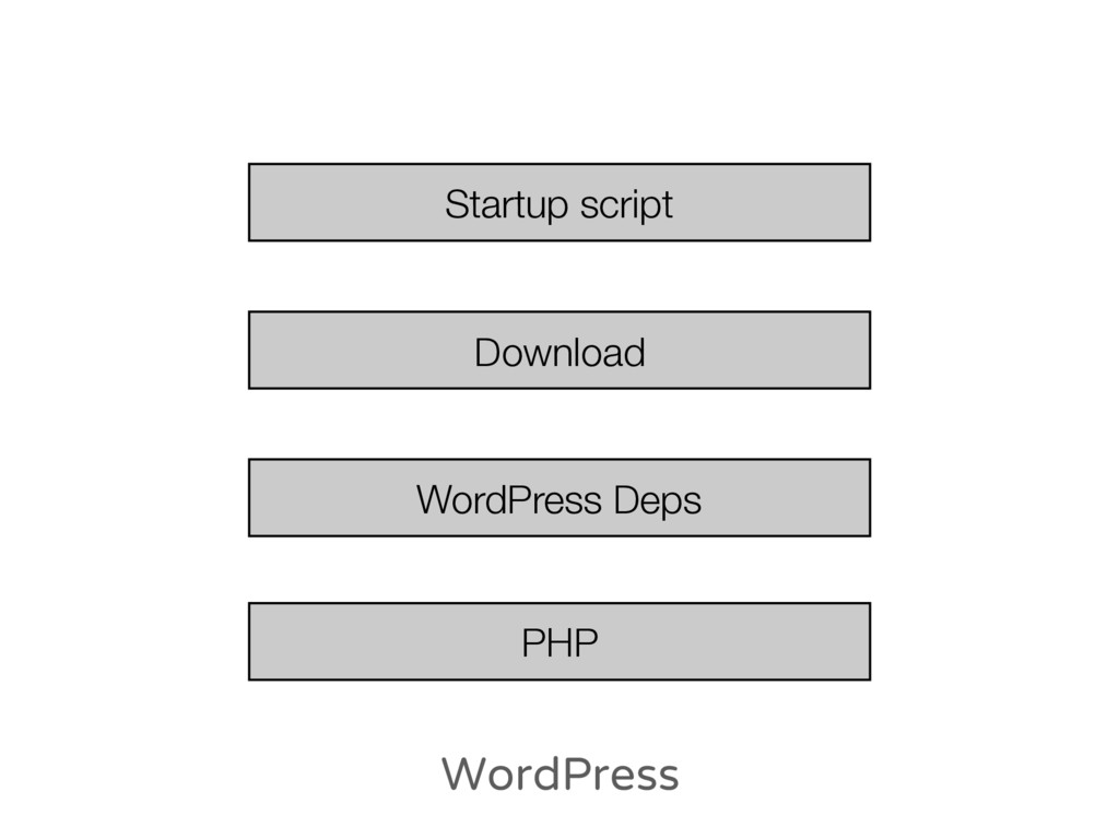 WordPress PHP WordPress Deps Download Startup s...
