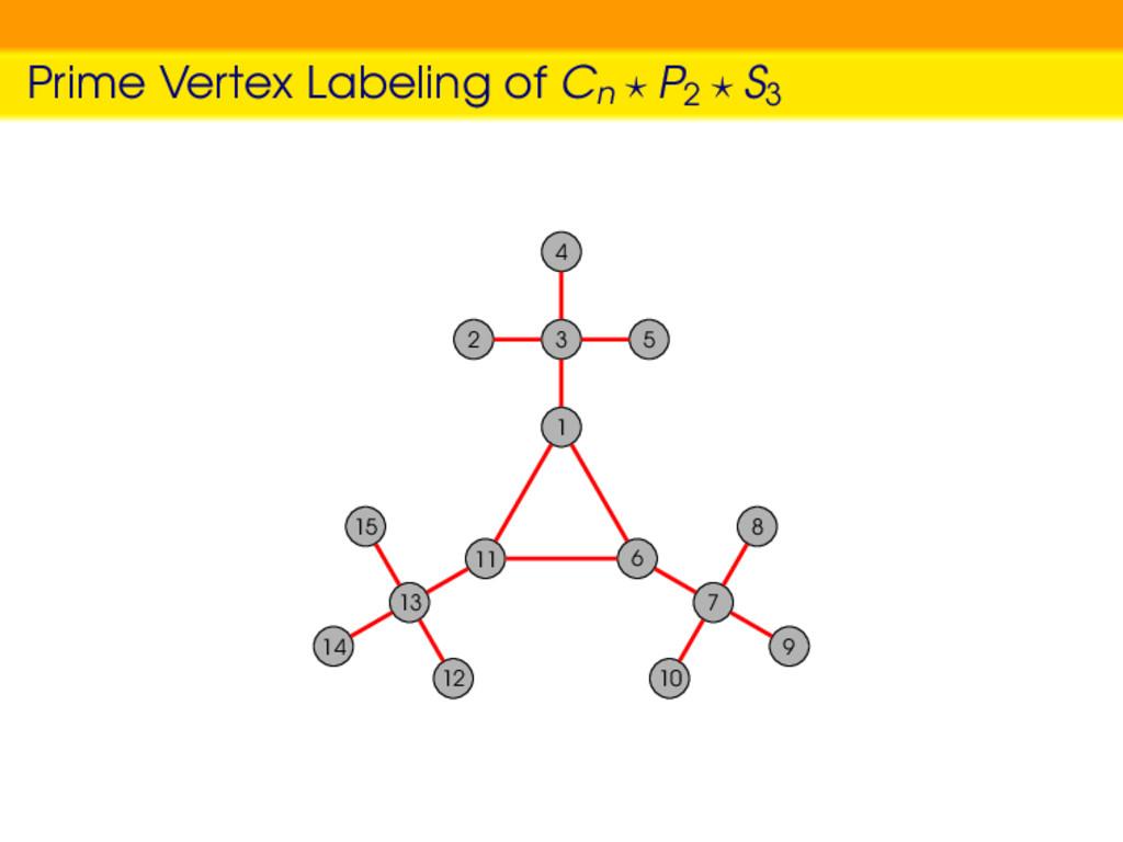 Prime Vertex Labeling of Cn P2 S3 1 3 4 2 5 11 ...