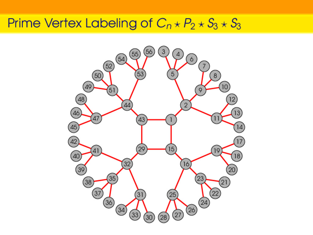 Prime Vertex Labeling of Cn P2 S3 S3 1 2 5 9 11...