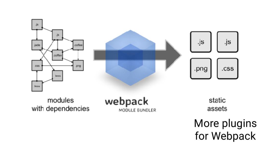 More plugins for Webpack