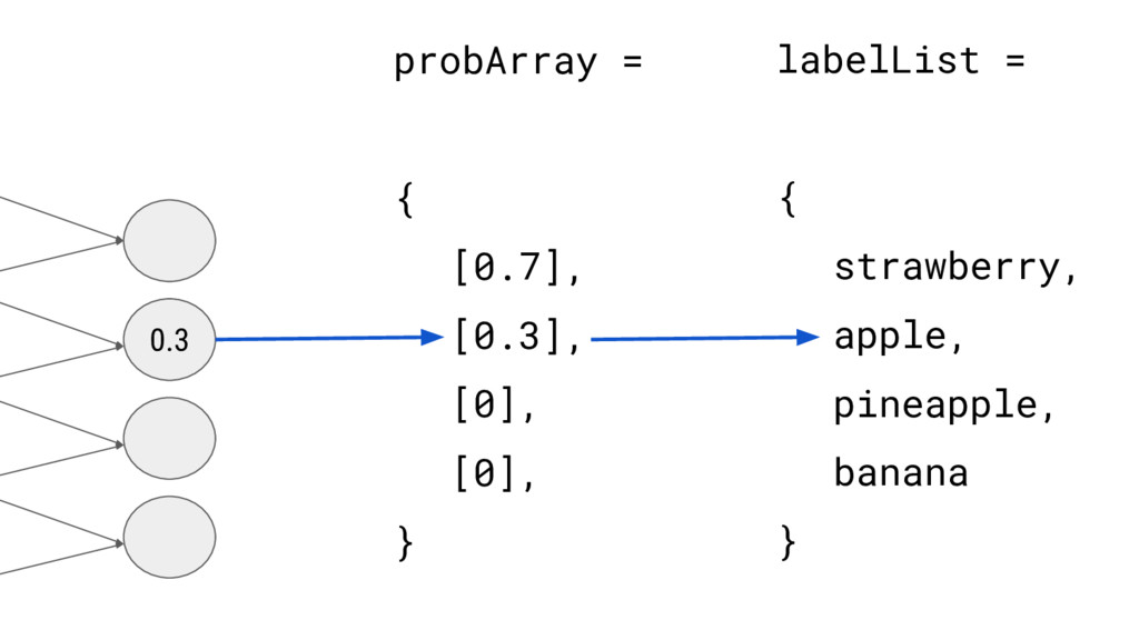 probArray = { [0.7], [0.3], [0], [0], } labelLi...