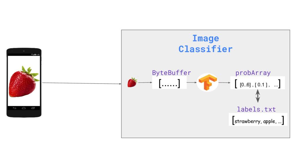 Image Classifier [......] [ [0..6] , [ 0.1 ] , ...