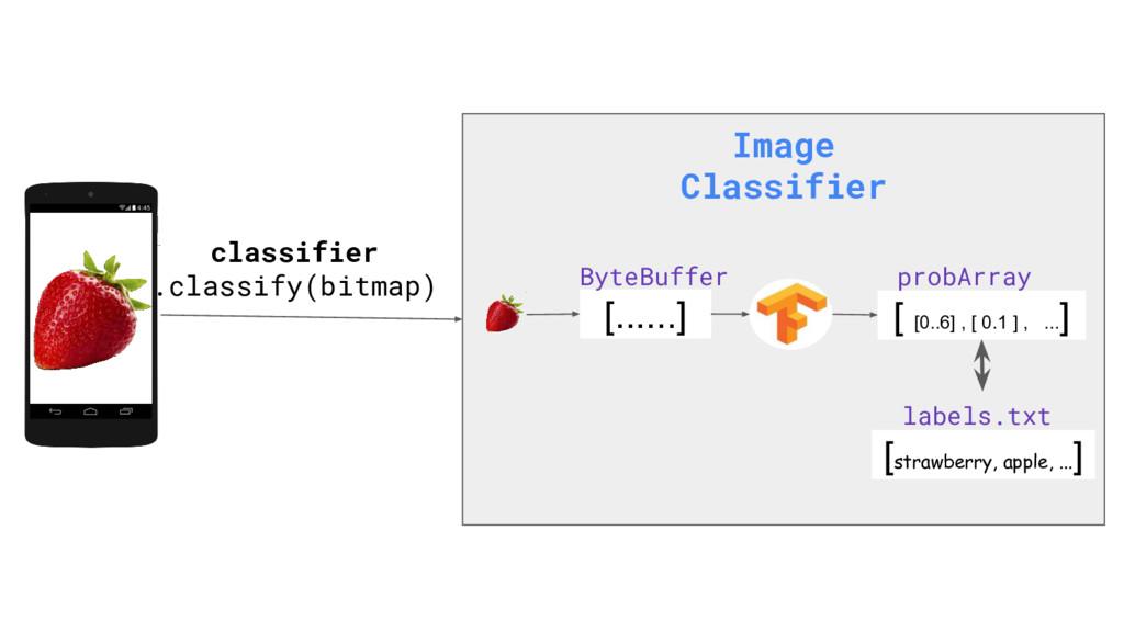 classifier .classify(bitmap) Image Classifier [...