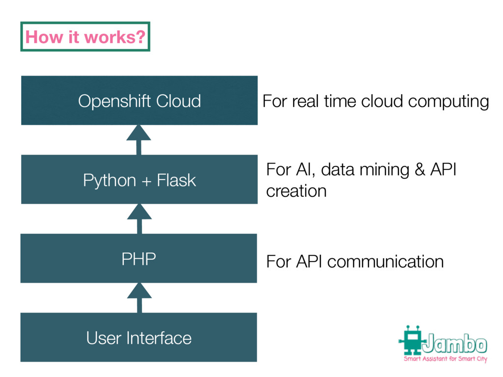 How it works? Openshift Cloud Python + Flask PH...