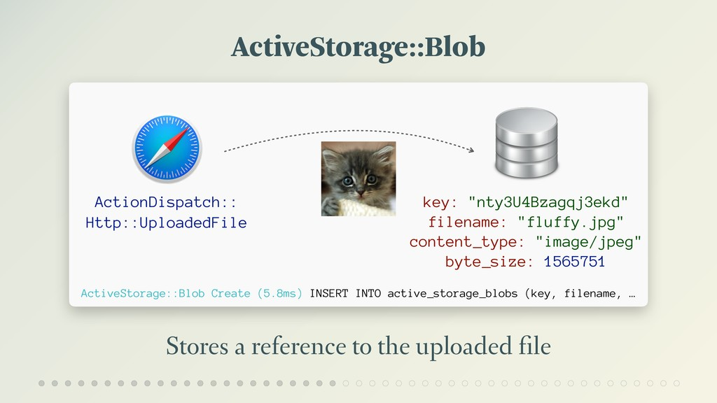ActiveStorage::Blob Stores a reference to the u...