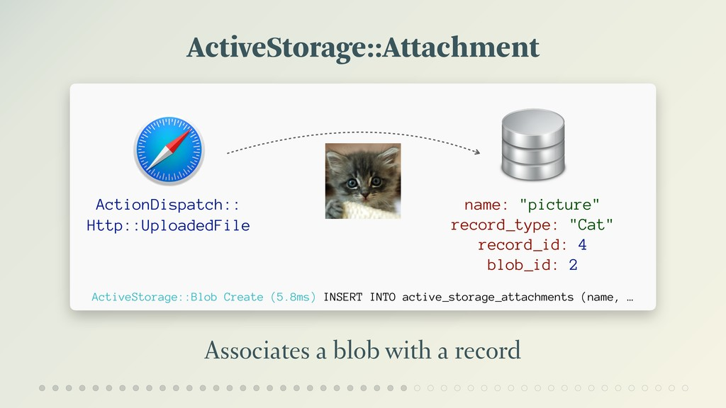 ActiveStorage::Attachment Associates a blob wit...