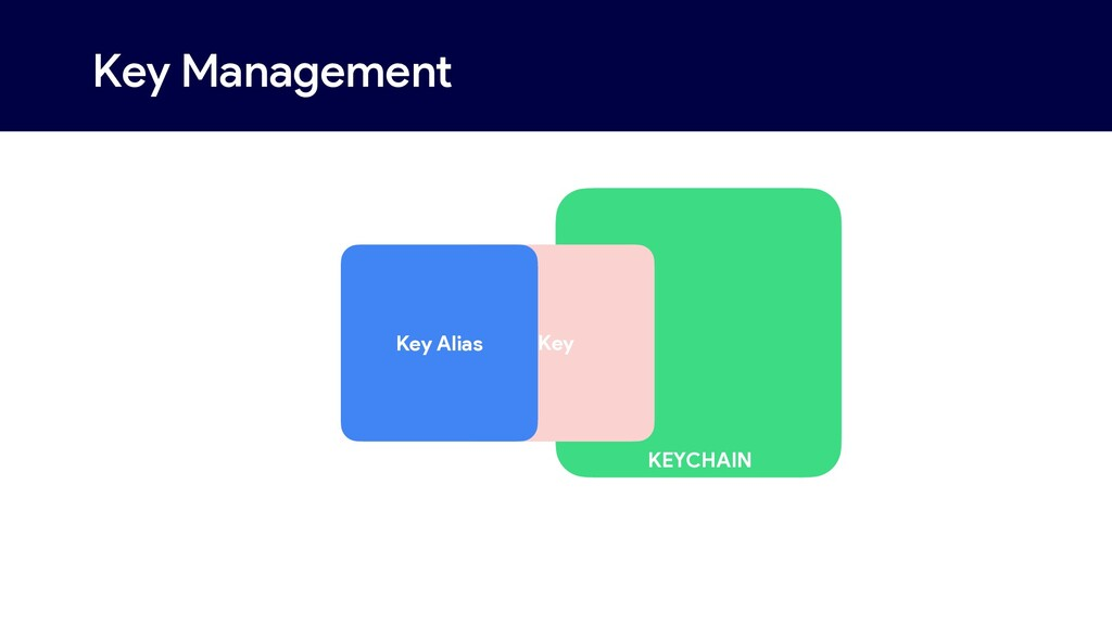 KEYCHAIN Key Management Key Key Alias