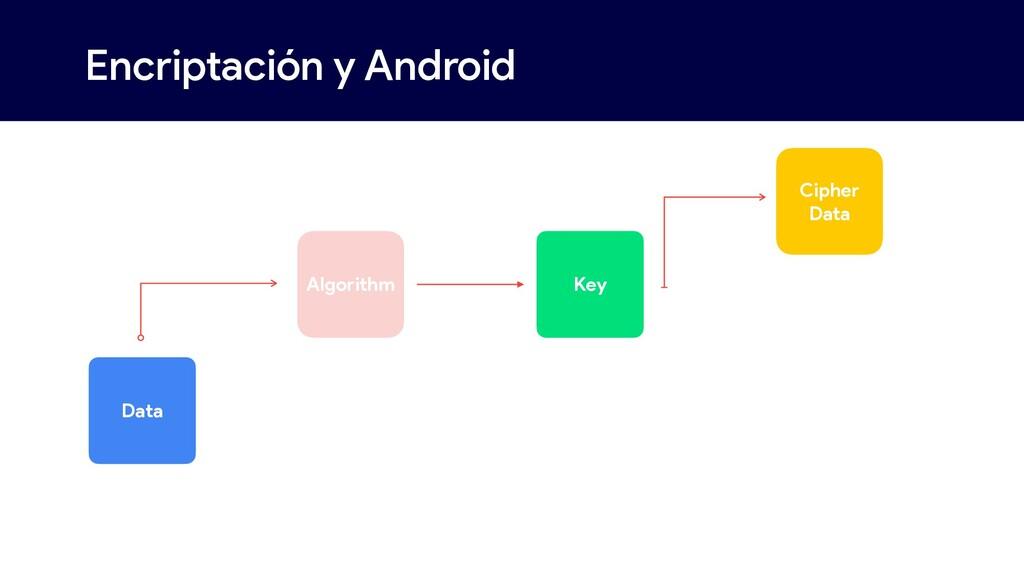 Encriptación y Android  Algorithm Data Key Cip...