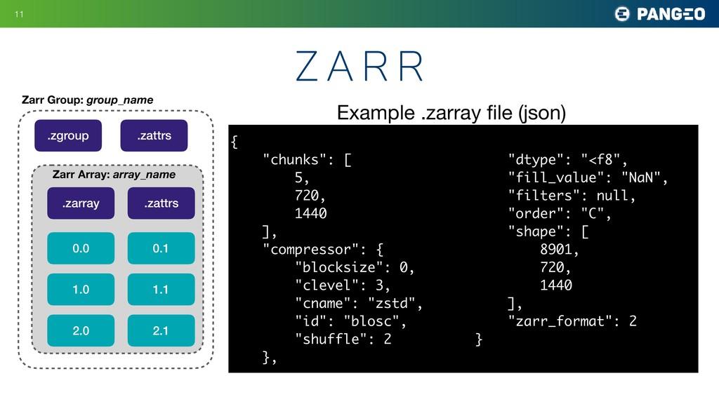 !11 z a r r Zarr Group: group_name .zgroup .zat...
