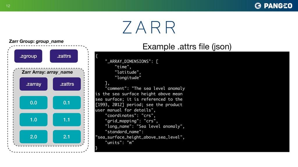 !12 z a r r Zarr Group: group_name .zgroup .zat...
