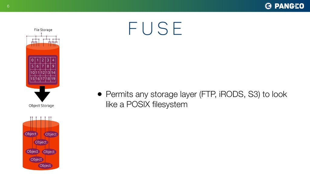 • Permits any storage layer (FTP, iRODS, S3) to...