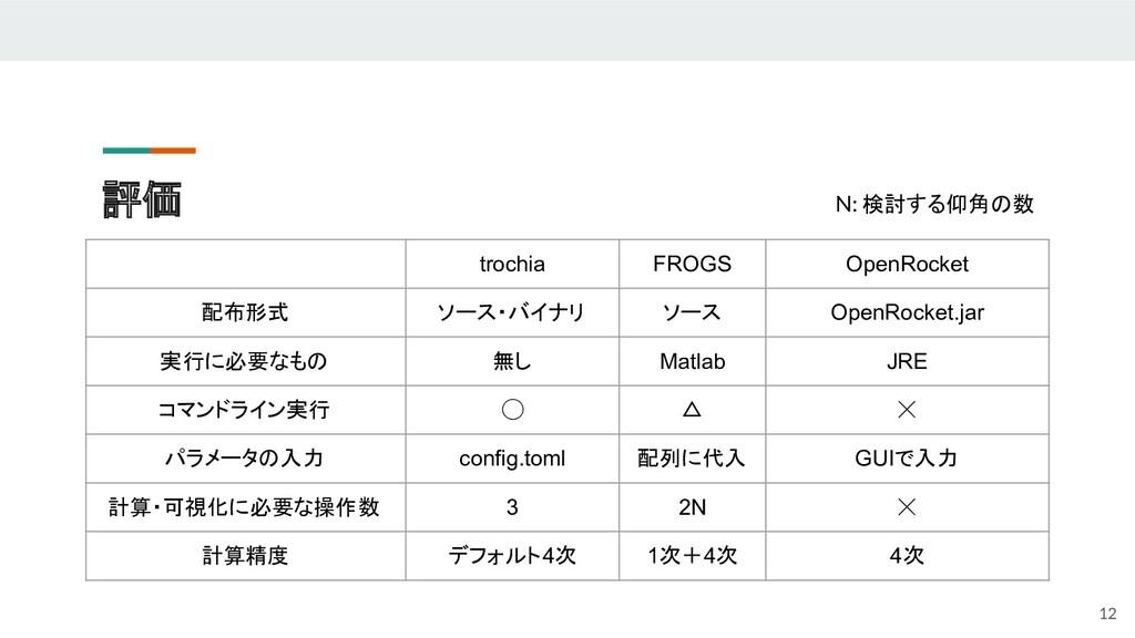 評価 12 trochia FROGS OpenRocket 配布形式 ソース・バイナリ ソー...