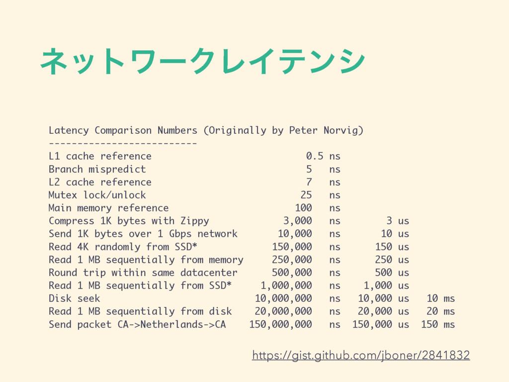 ωοτϫʔΫϨΠςϯγ Latency Comparison Numbers (Origina...