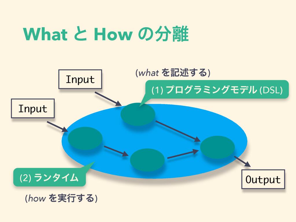 What ͱ How ͷ Input Input Output (2) ϥϯλΠϜ (1)...