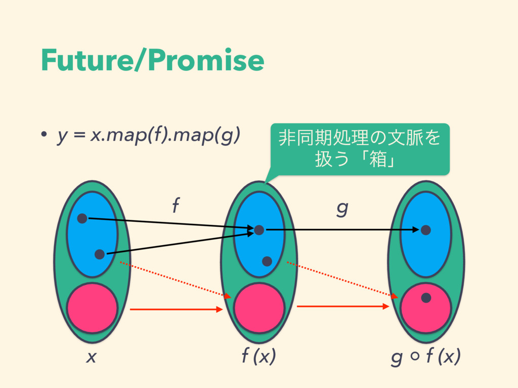 • y = x.map(f).map(g) Future/Promise f x f (x) ...