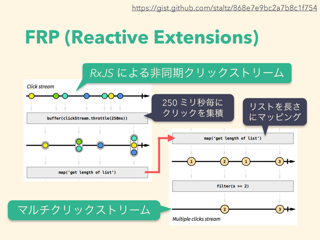 FRP (Reactive Extensions) ϚϧνΫϦοΫετϦʔϜ https://...