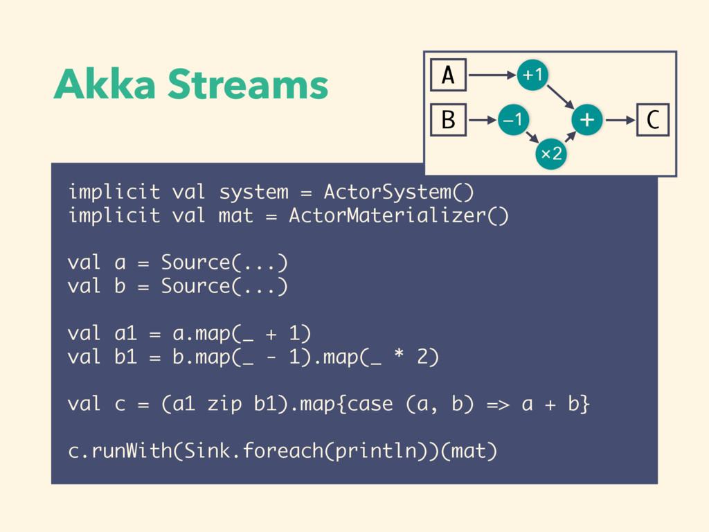 Akka Streams implicit val system = ActorSystem(...