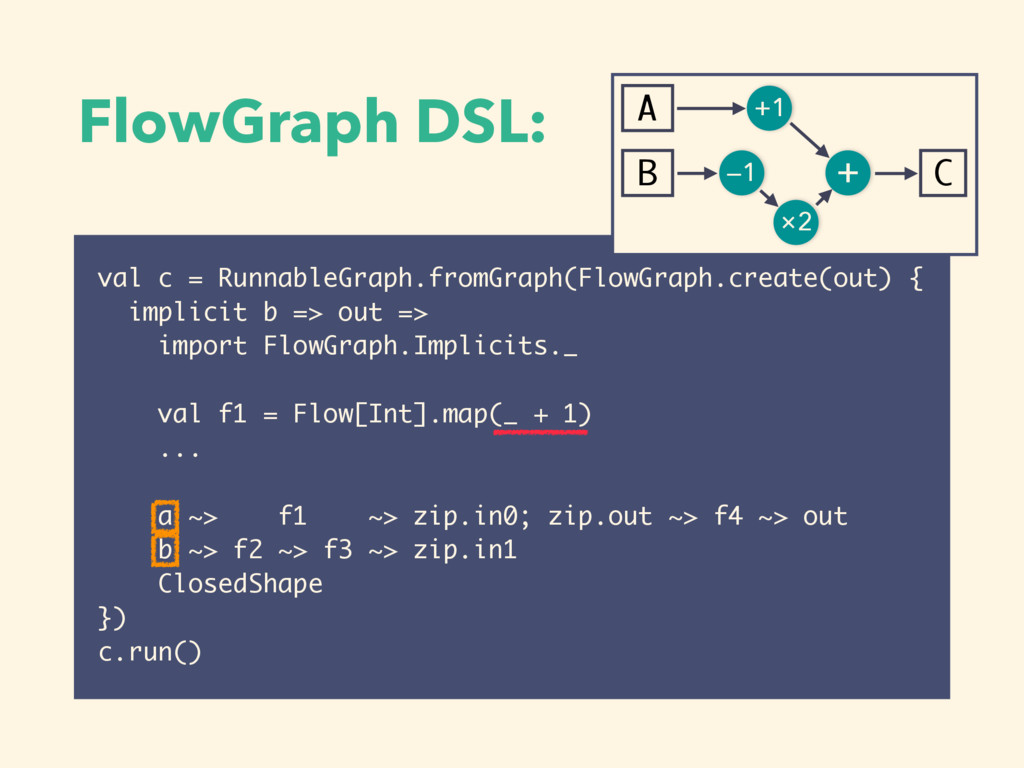 FlowGraph DSL: val c = RunnableGraph.fromGraph(...