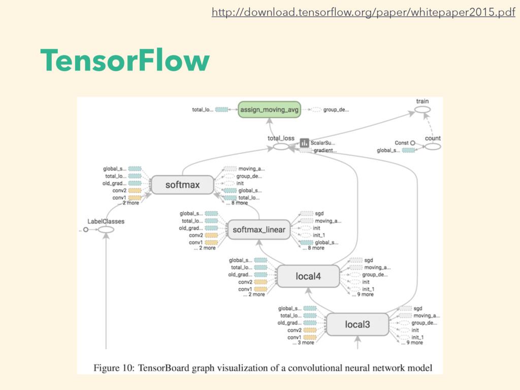 TensorFlow http://download.tensorflow.org/paper/...