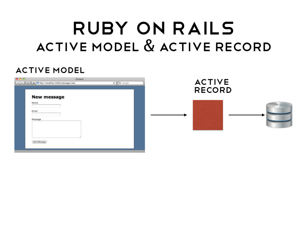 Ruby on rails ACTIVE MODEL & ACTIVE RECORD Acti...