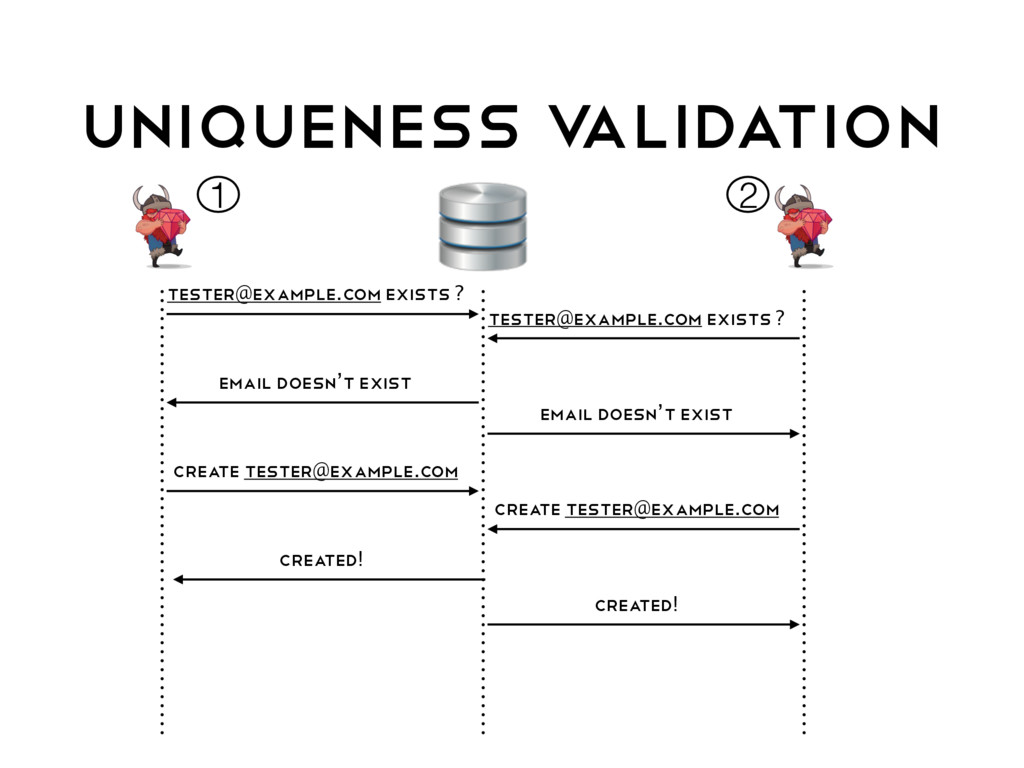 UNIQUENESS V ALIDATION tester@example.com exist...