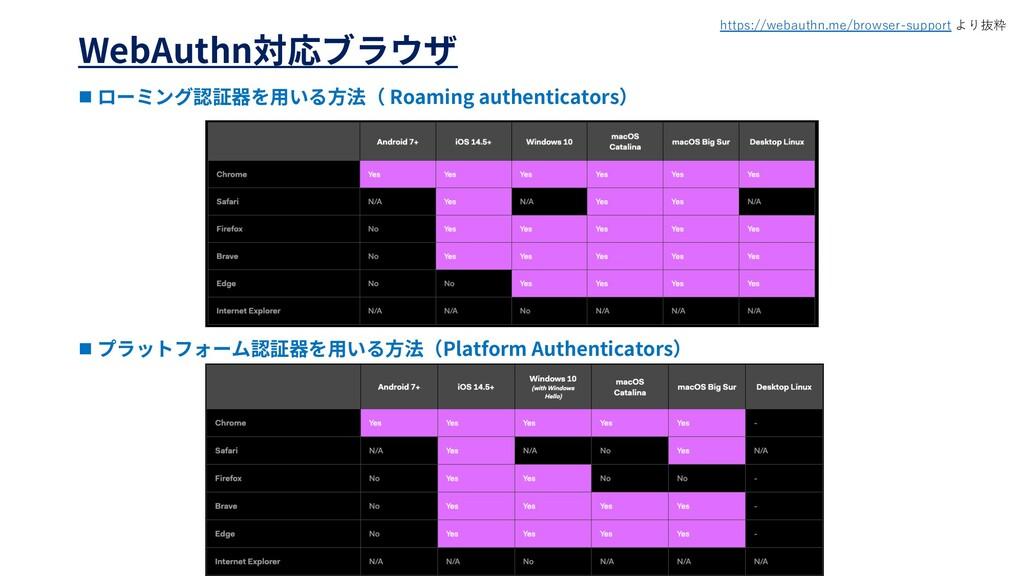 WebAuthn n Roaming authenticators n Platform Au...