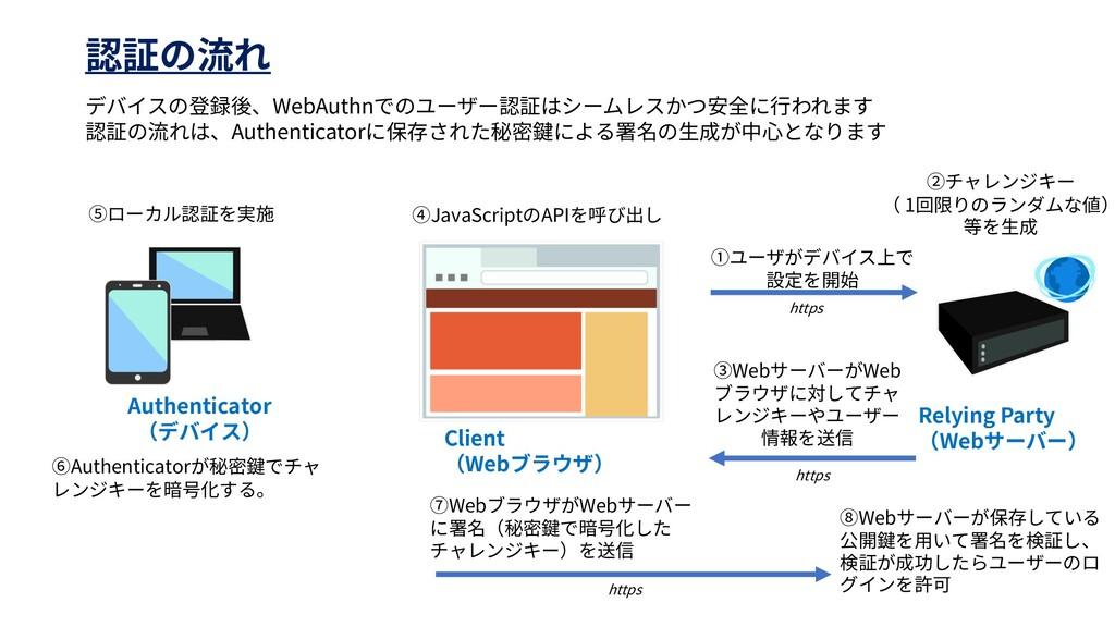 Client Web Relying Party Web 1 Web Web Web Web ...