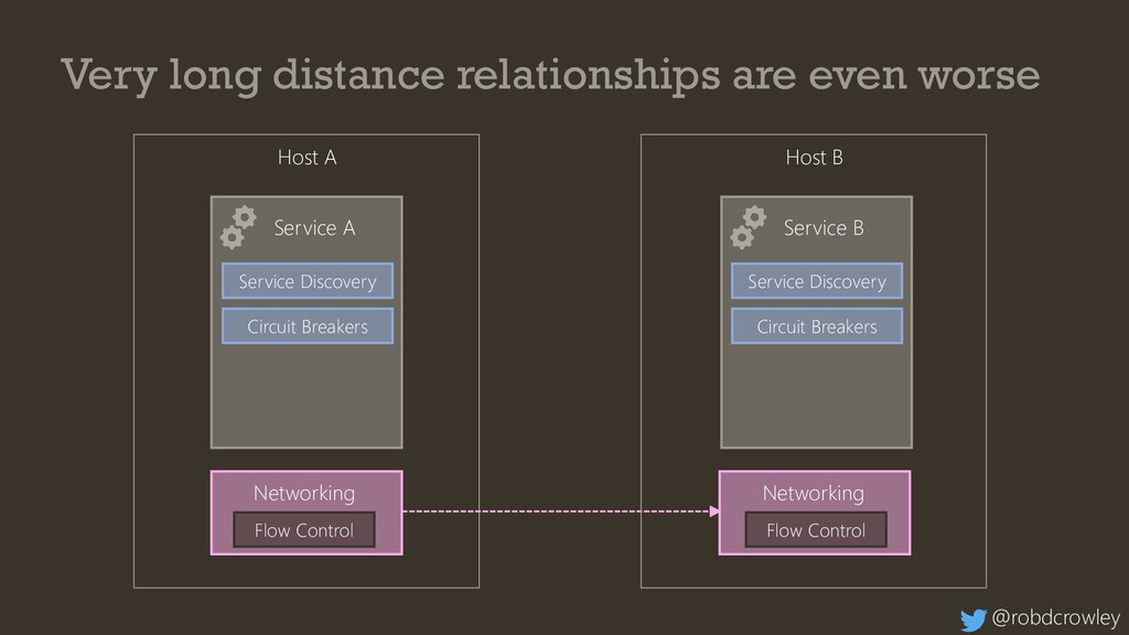 Service A Service B Very long distance relation...