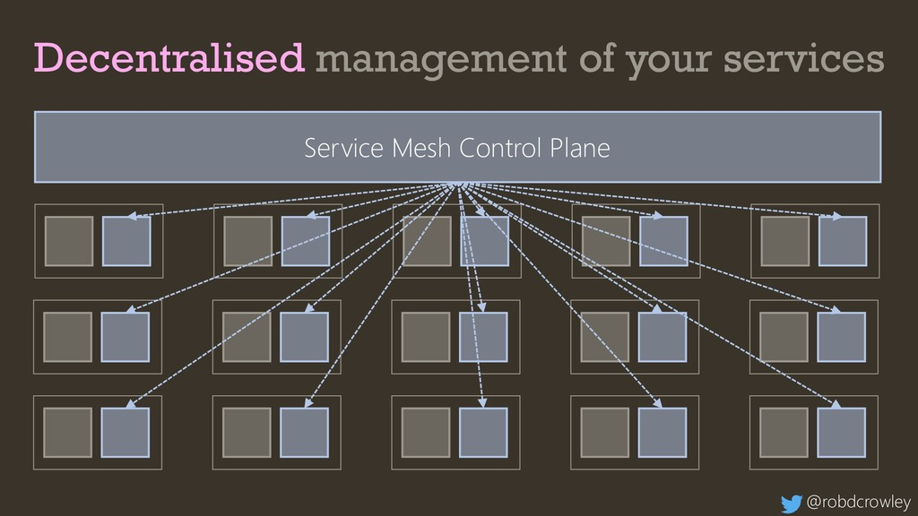 Decentralised management of your services Servi...
