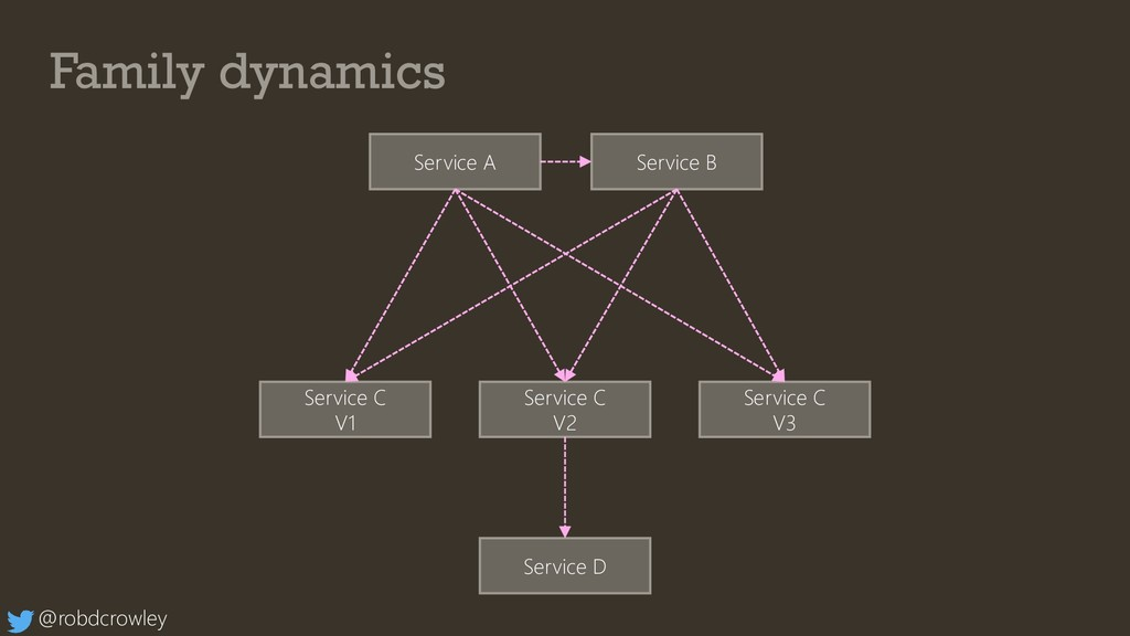 Family dynamics Service A @robdcrowley Service ...