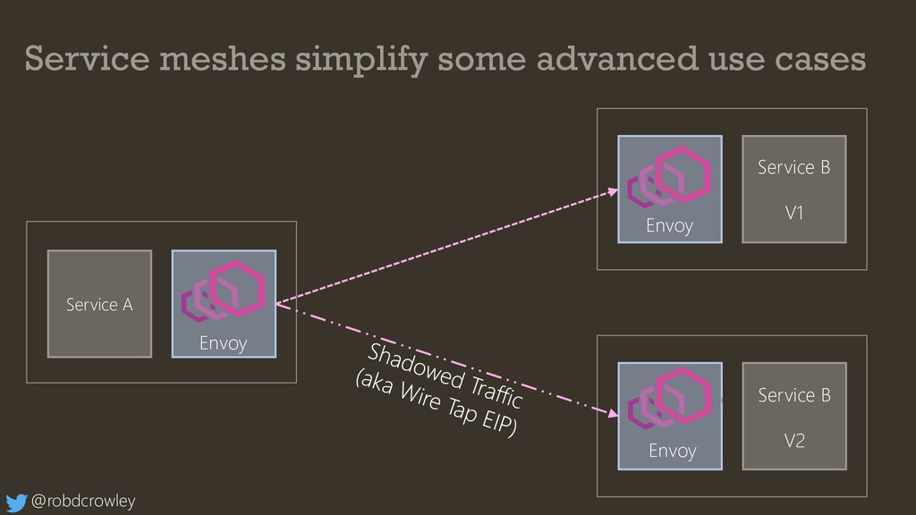 Service meshes simplify some advanced use cases...
