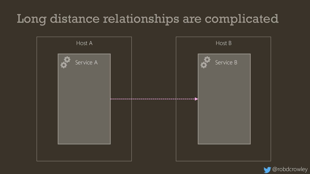 Service A Service B Long distance relationships...