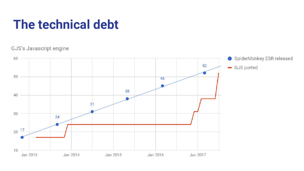 The technical debt