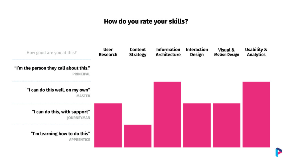How do you rate your skills? How good are you a...