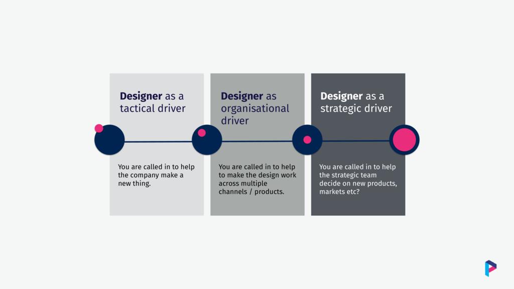 Designer as a tactical driver Designer as organ...