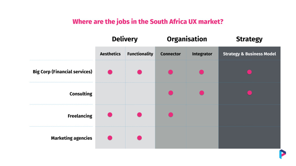 Where are the jobs in the South Africa UX marke...
