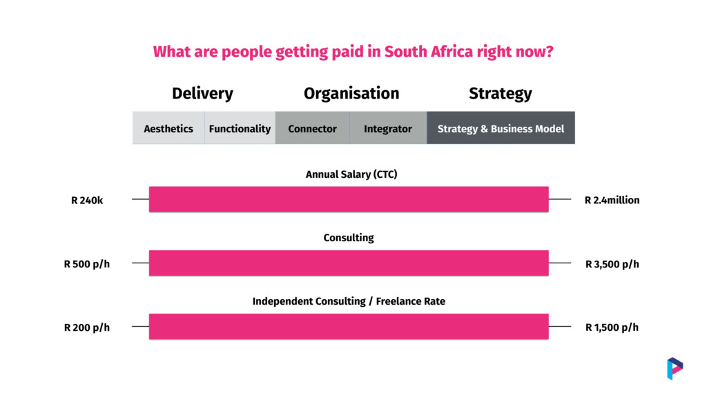 What are people getting paid in South Africa ri...