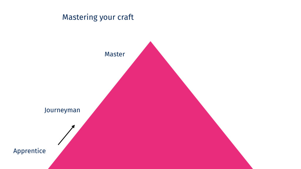 Mastering your craft Apprentice Master Journeym...