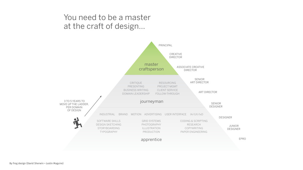 Work in Progress: Some Thoughts on Design Leade...