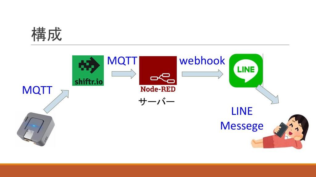 構成 MQTT MQTT webhook LINE Messege サーバー