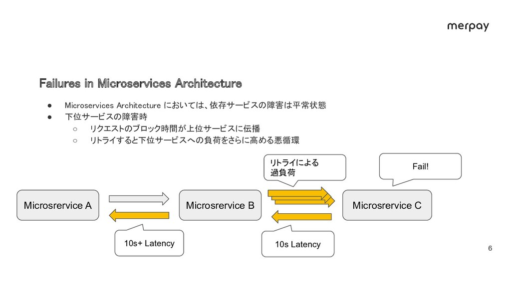 Failures in Microservices Architecture