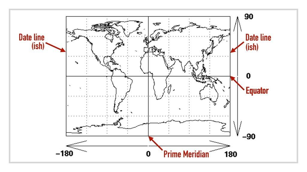 S Date line (ish) Date line (ish) Equator Equat...