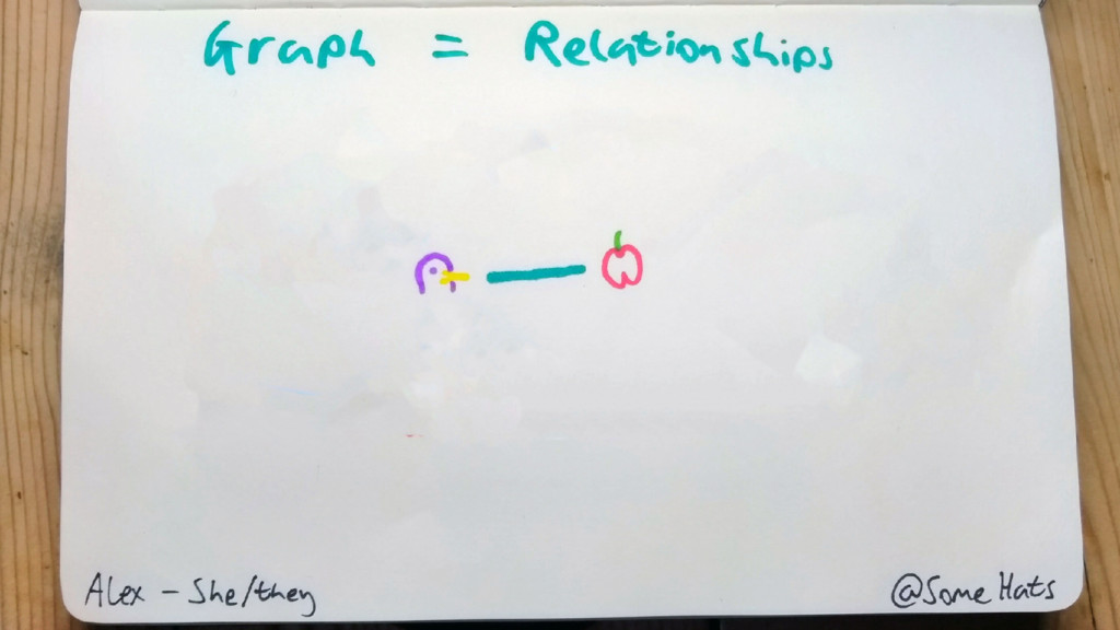 Schema Penguin type Apple type Relation between...