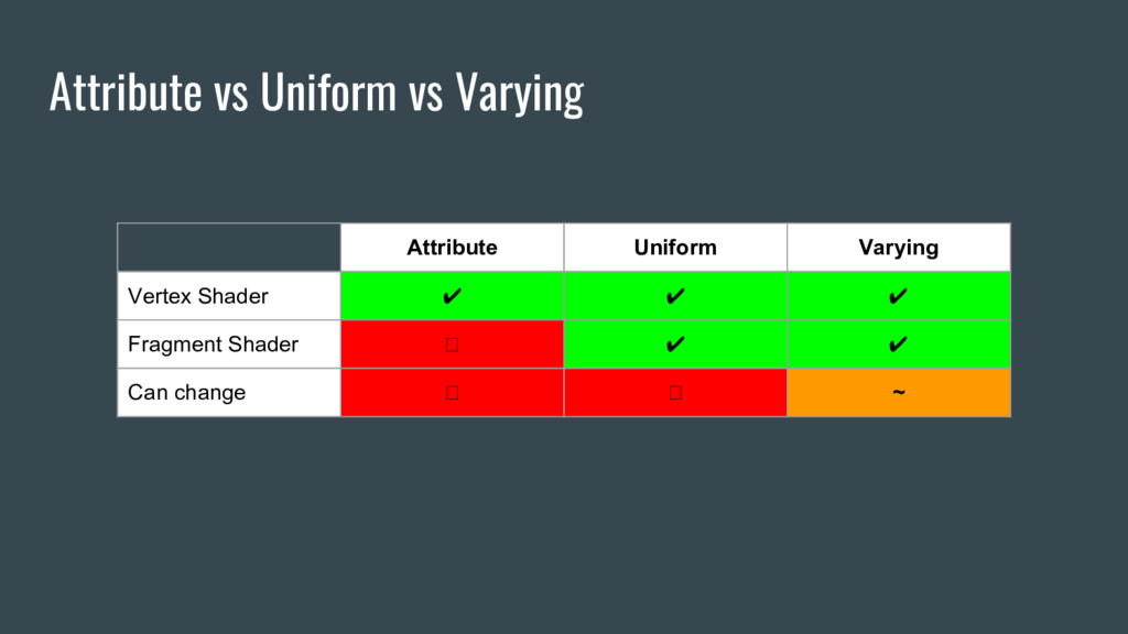 Attribute vs Uniform vs Varying Attribute Unifo...